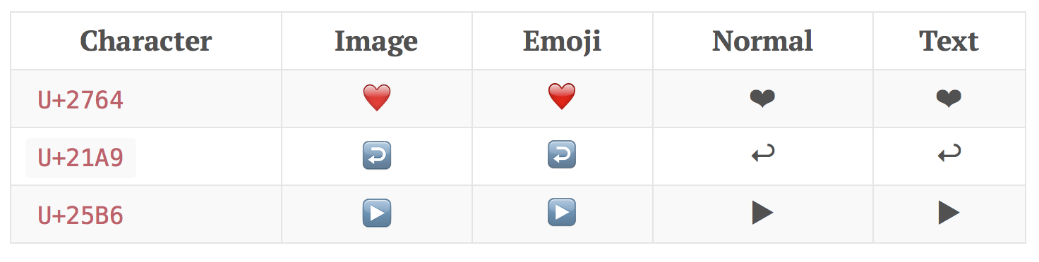 Unicode Symbol As Text Or Emoji Mts